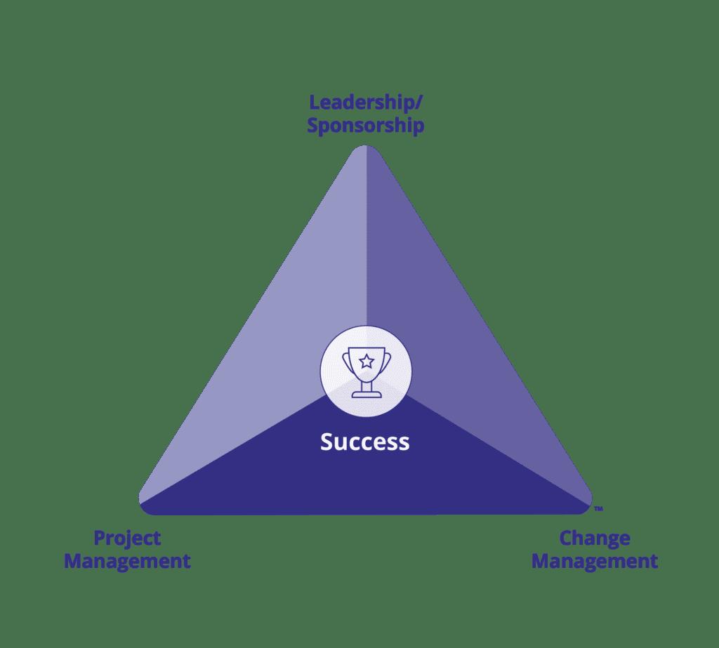 Prosci Change Triangle PCT Model Core